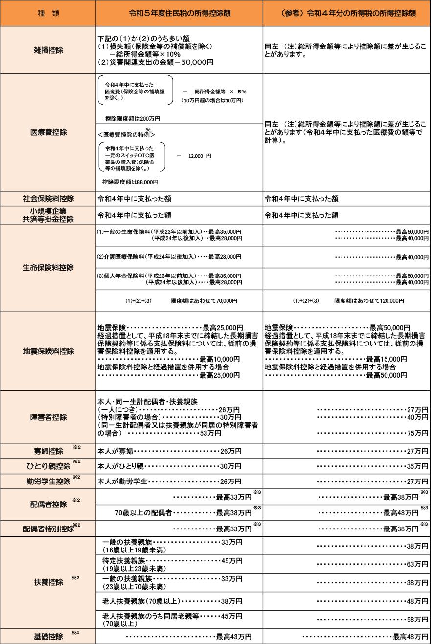 都民 税 税 特別 区 民